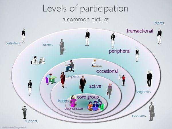 Slide: Levels of participation