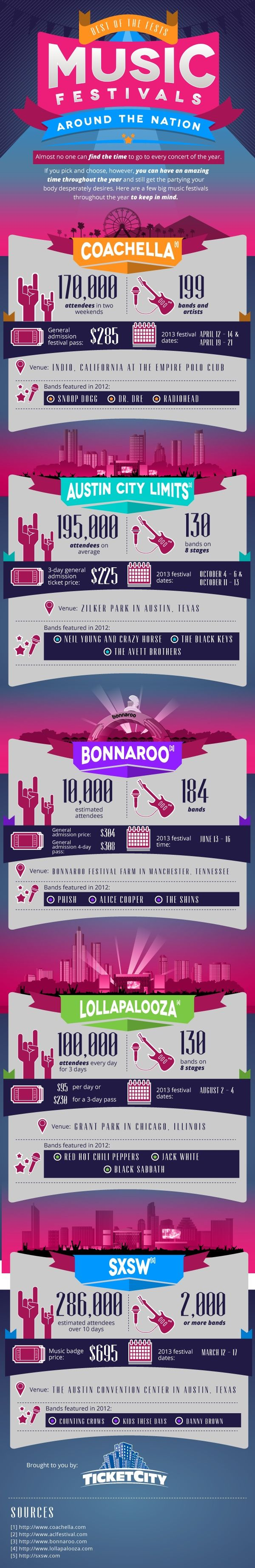 For all you music lovers out there, today's infographic compares and analyzes the top 5 music festivals in the United States per Ticket City, an American ticket broker and online marketplace. California's Coachella, brought to you by the Empire Polo