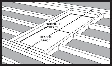 Folding Attic Stairs, Folding Attic Ladders From Century Industries   Do It  Yourself Installation Instructions