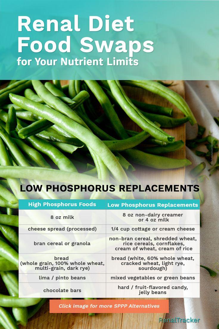Low phosphorous foods for ckd patients renal diet
