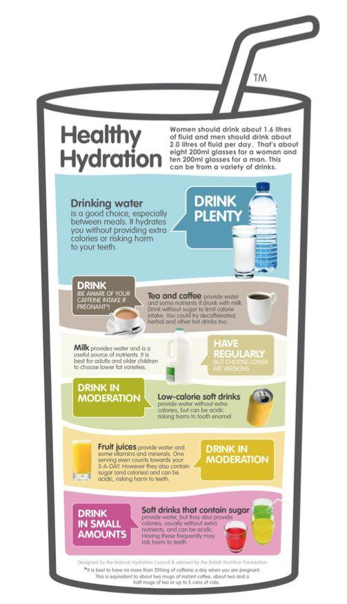 Hydration | Nutrition & Diet Tips | Pinterest