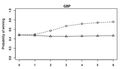 Gamblers appear to behave as though they believe in the gambler's fallacy, that winning or losing a bunch of bets in a row means that the next bet is more likely to go the other way. Their reactions to that belief — with winners taking safer bets thinking they're going to lose and losers taking long-shot bets believing their luck is about to change — lead to the opposite effect of making the streaks longer…
