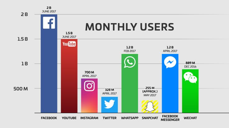 How Many People Use Social Media In The UK? And Why SME's Should Care. #digitalmarketing #AIMInternet #westmidlands