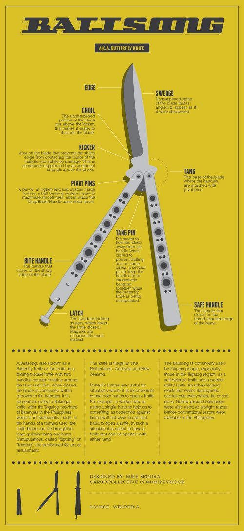 I've always wanted to learn how to use a butterfly knife too lol   Balisong Anatomy