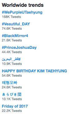 Fans celebrate BTS V's birthday with #WePurpleUTaehyung and #Veautiful_DAY   Koogle TV