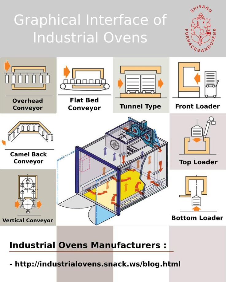Manufacturers are carefully engineered & tested industrial ovens