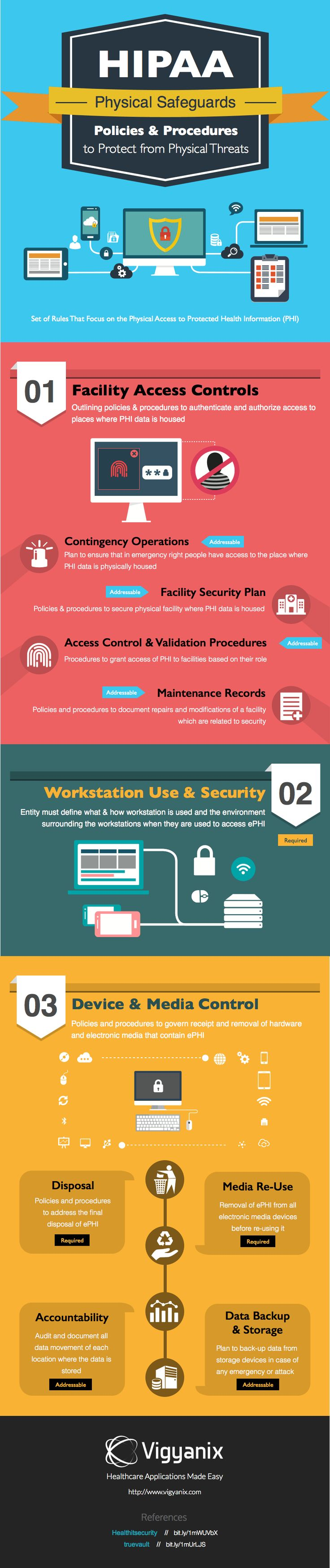 Infographic: HIPAA Physical Safeguards « Healthcare Intelligence Network