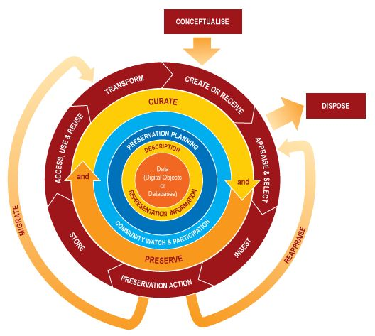 Thing 3. DCC Curation Lifecycle Model Our Curation Lifecycle Model provides a graphical, high-level overview of the stages required for successful curation and preservation of data from initial conceptualisation or receipt through the iterative curation cycle.   You can use our model to plan activities within your organisation or consortium to ensure that all of the necessary steps in the curation lifecycle are covered.  It is important to note that the model is an ideal. In reality, users…
