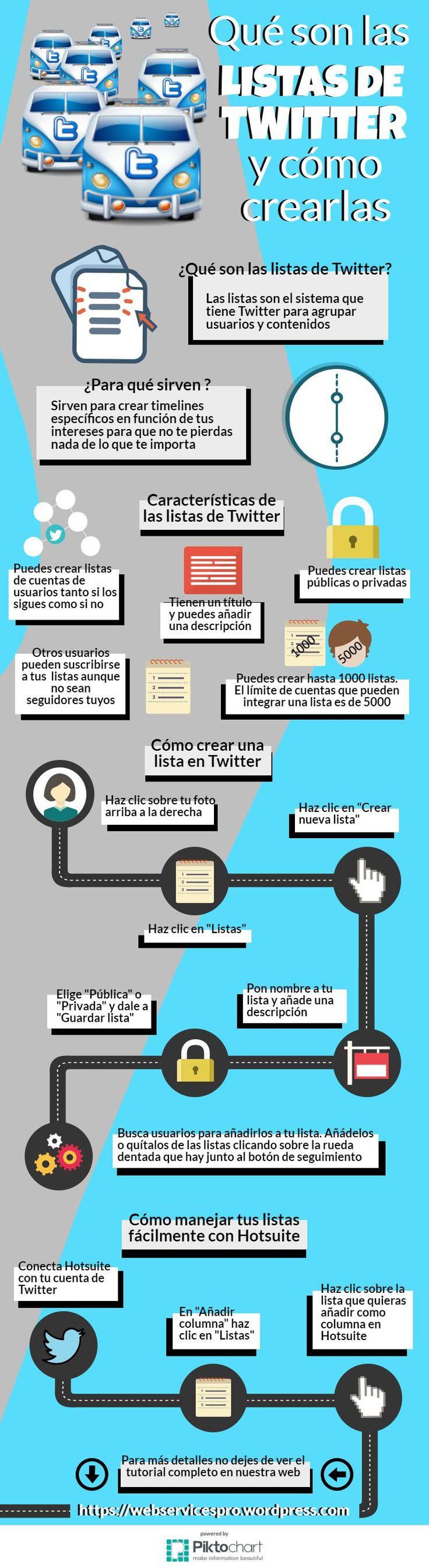 Hola: Una infografía sobre lasListas de Twitter: todo lo que debes de saber. Vía Un saludo