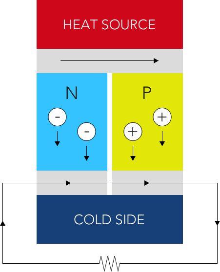Thermoelectric generator diagram