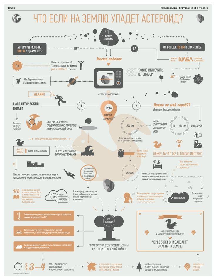 Галерея: Познавательная инфографика - Инфографика