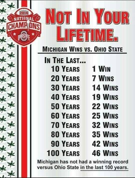 Michigan sucks!! Stats say it all!