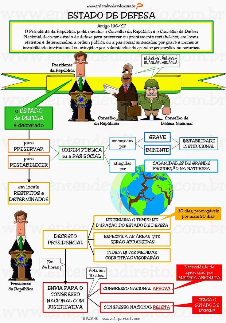 Estado De Defesa - Artigo 136/Cf