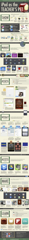 Usos educativos el iPad para profesores #infografia #infographic #apple #education | TICs y Formación