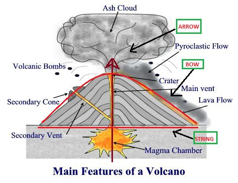 how to make a volcano erupt for school