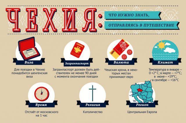 Смотрите в инфографике АиФ.ru, что нужно знать, отправляясь в путешествие в Чехию.