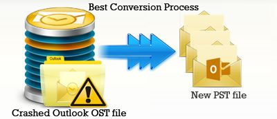 OST Converter Software is one of the best tool to Convert OST File data to PST.