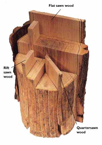 wood cuts...this chart is incorrect. Revers the rift sawn and quarter sawn.