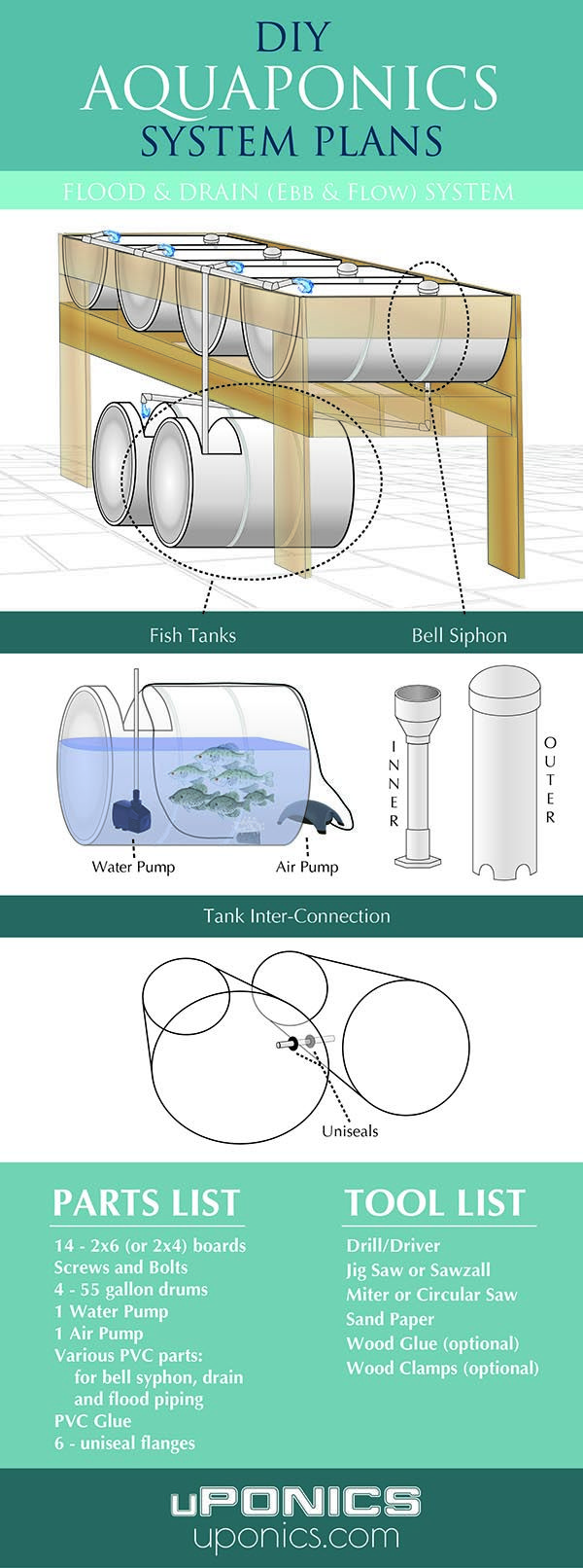 Really nice set of aquaponics plans!