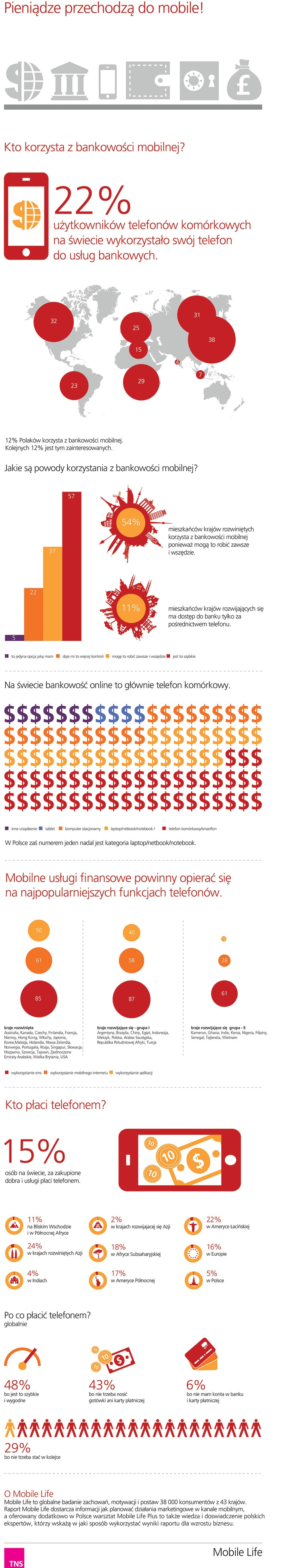 #mobile payments & #mbanking in Poland and worldwide by #TNSPolska