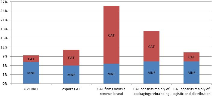 Why the best exporters are not necessarily the best producers