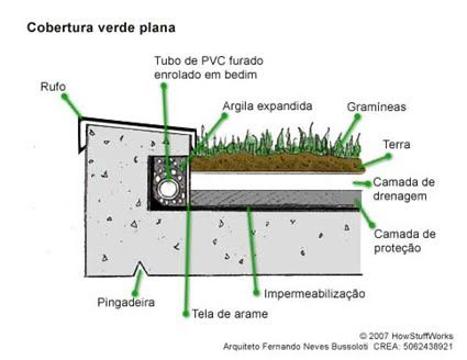 teto verde camadas - Pesquisa Google