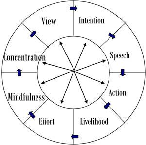 Buddhism Dharma Wheel Eightfold Path Words Not Images