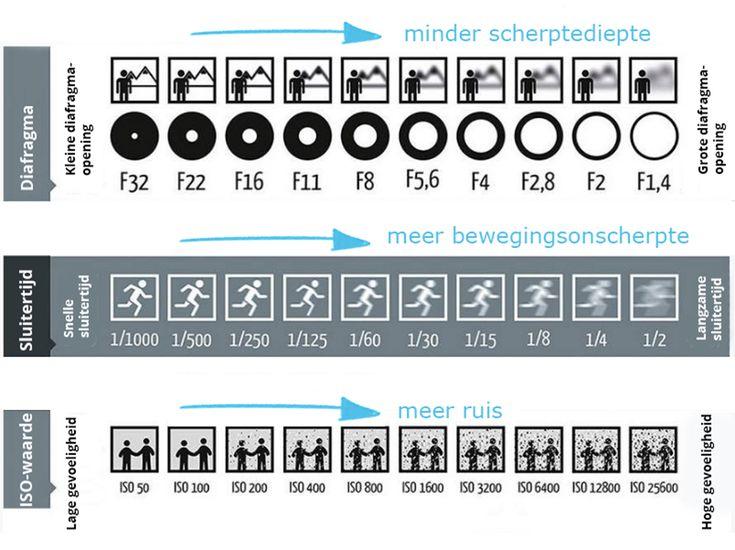 Camera techniek geheugensteuntje