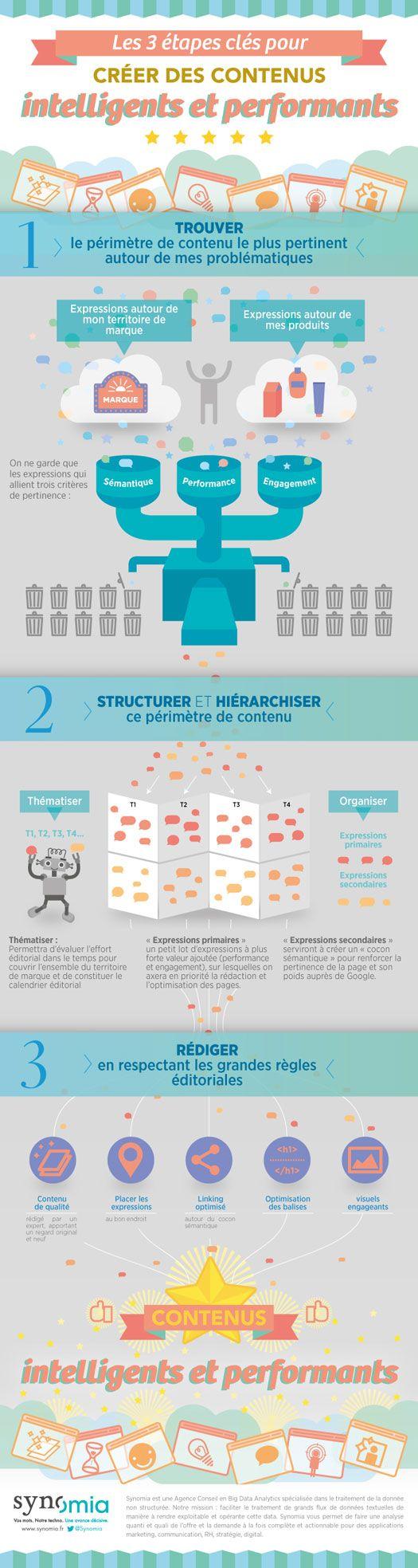 Synomia, dans son blog, nous livre une infographie très détaillée sur la façon de créer des contenus Web intelligents et performants. Une infographie pour nous montrer qu'il est primordial de proposer des contenus bien rédigés et bien structurés dans ses pages Web...