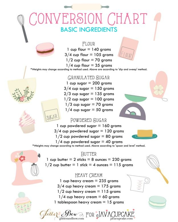 26 Awesome Baking Cheat Sheets That You'll Wonder How You Ever Lived Without