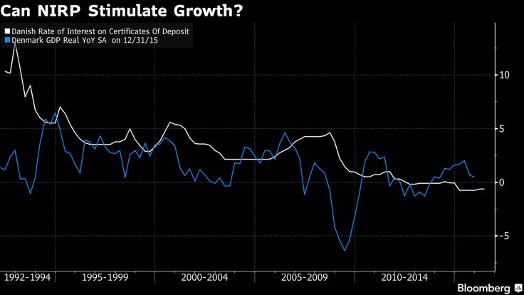 Denmark uses negative rates to defend the krone's peg to the euro.