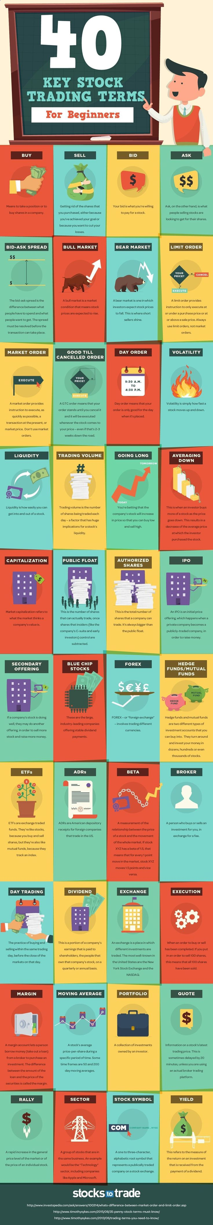 The Stock Market can be an intimidating place, especially if you don't know Stock Market terms frequently used! STT's got your back! Check out this infographic for some quick Stock Market trading terms made specifically for beginners! Have a look! #stockmarketforbeginners #stockmarkettrading