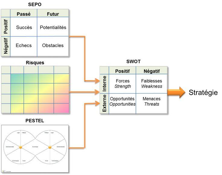 SWOT: Forces et faiblesses, opportunités et menaces   Social Business Models
