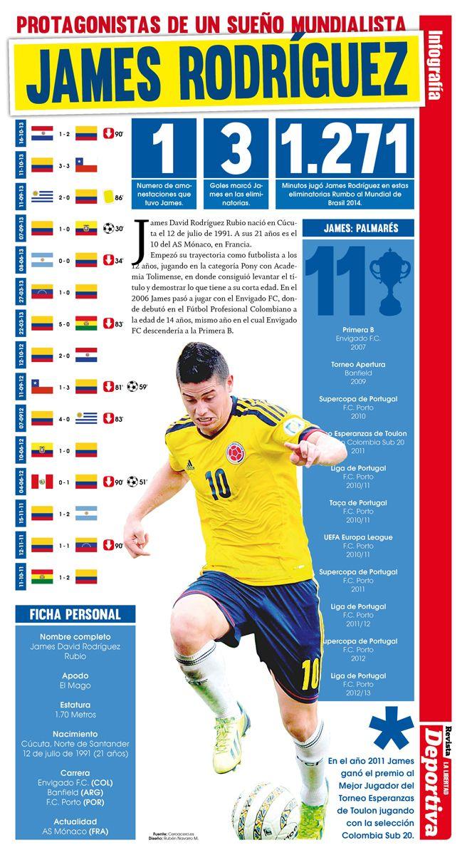Infografía. Protagonistas de un sueño: James Rodríguez