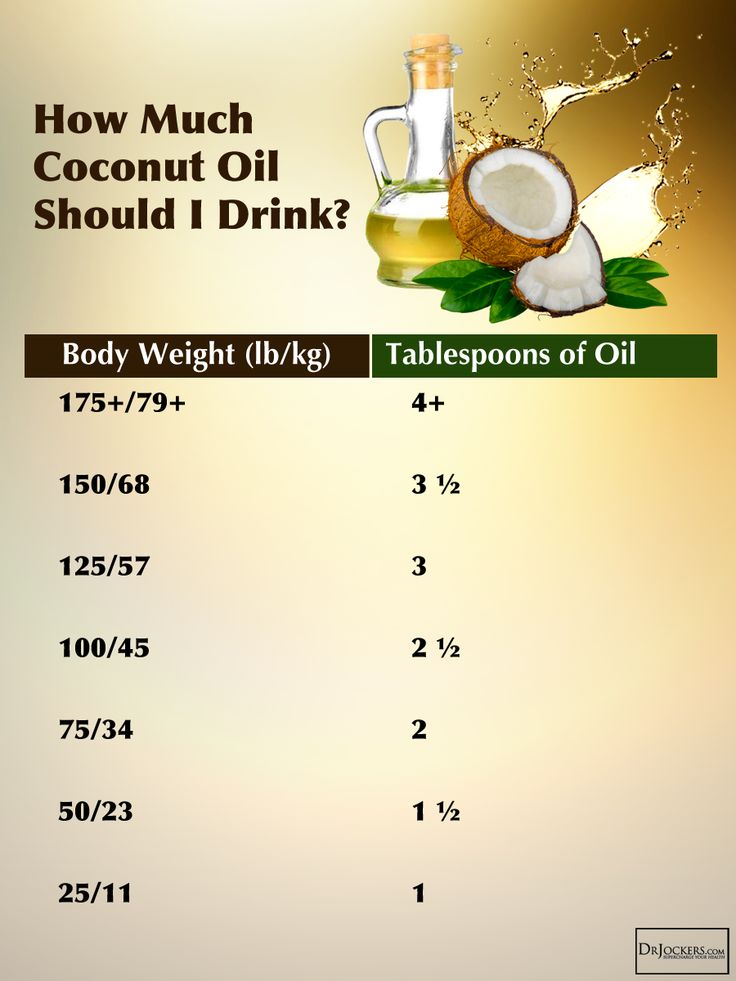 How Much Coconut Oil To Consume Daily