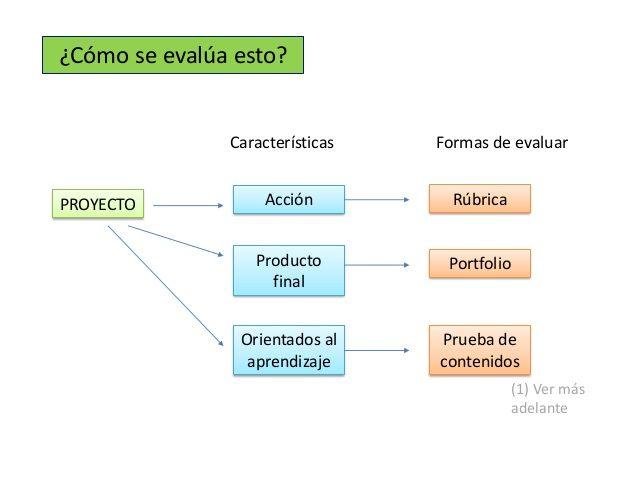 Evaluación de proyectos educativos