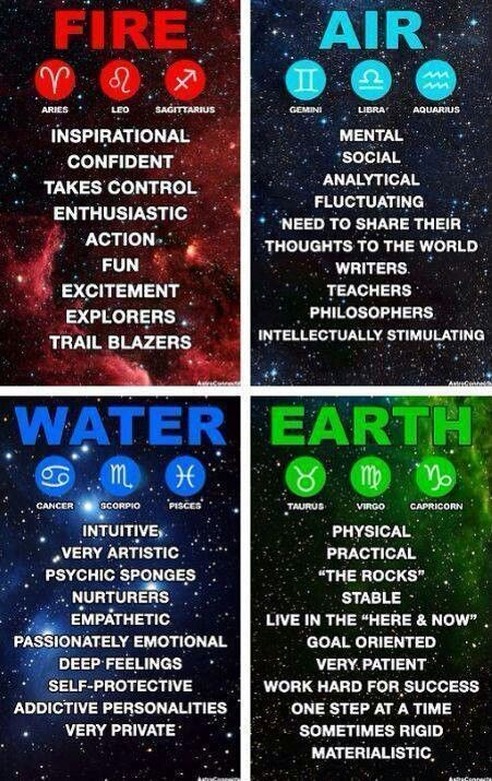 The 4 major Elements correlate with the Zodiac signs #zodiac #astrology #numerology #numerologychart