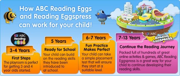 Reading Eggs Learning Steps