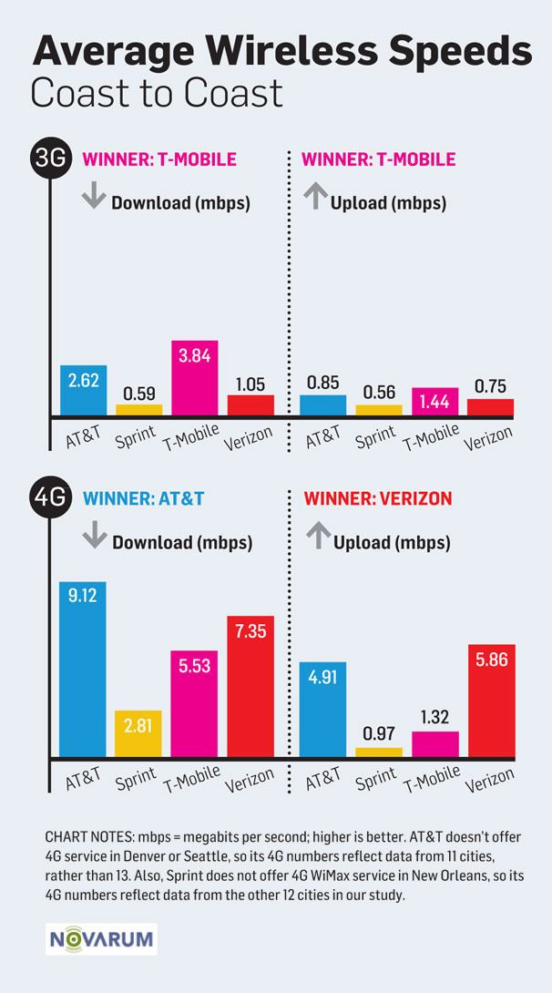 3G and 4G Wireless Speed Showdown: Which Networks Are Fastest? | PCWorld
