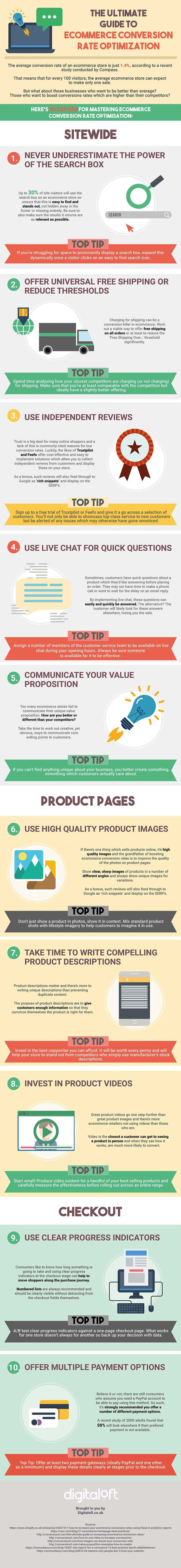 Guide to Ecommerce CRO - Infographics - Website Magazine
