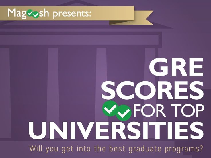 GRE Scores For Top Universities by Magoosh via slideshare