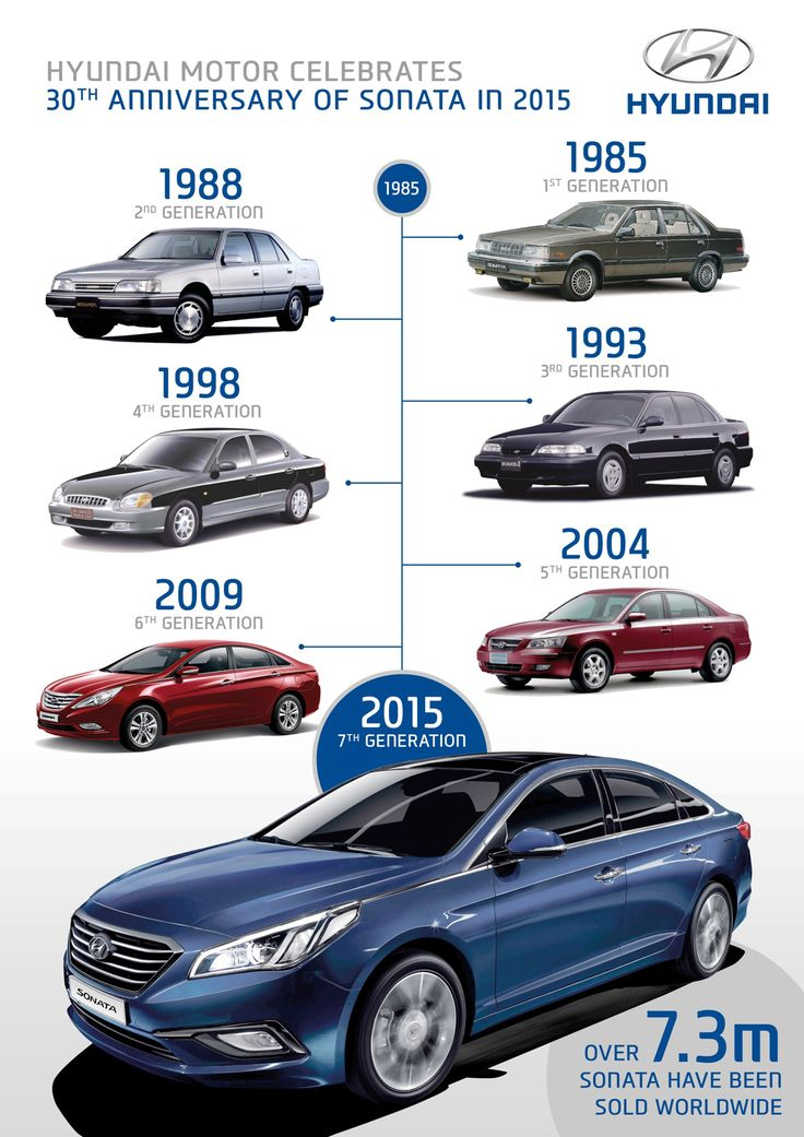 Hyundai Motor Celebrates 30th Anniversary of Sonata in 2015 #hyundai #sonata #cars #autos #infographic