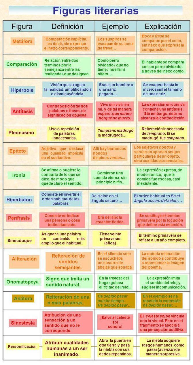 Principales figuras literarias con ejemplos.