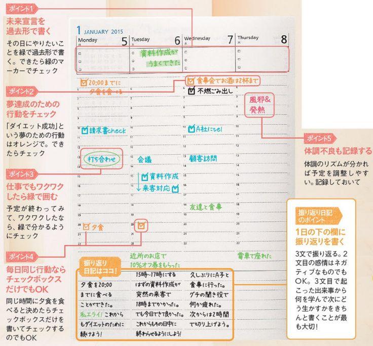 手帳を使いこなせていない人は必見。手帳でスケジュールやタスク管理をするだけではもったいない。日々の出来事を手帳に書いて振り返ることで、なりたい自分に近づけます。そんな手帳の使い方をご紹介しましょう。■1日の終わりにたった3文書くだけでOK …[2ページ目]
