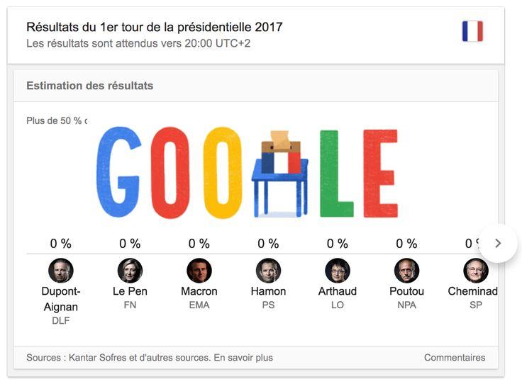 Résultats des élections présidentielles 2017 : Google prend tout l'écran ! http://www.webrankinfo.com/dossiers/google-search/resultats-elections-presidentielles-2017?utm_campaign=coschedule&utm_source=pinterest&utm_medium=Olivier&utm_content=R%C3%A9sultats%20des%20%C3%A9lections%20pr%C3%A9sidentielles%202017%20%3A%20Google%20prend%20tout%20l%27%C3%A9cran%20%21