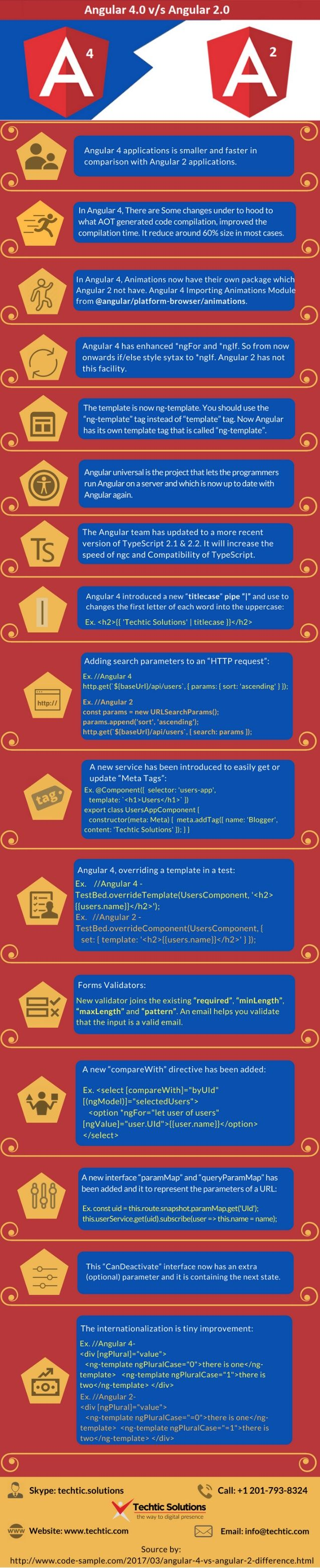 Techtic Solutions prepared infographics of difference between recently launched AngularJS version Angular 4 and Angular 2. You can also find features of Angular 4 in it. If you want more information about AngularJS then call us @ +1 201-793-8324 or visit us @ https://www.techtic.com/angularjs-development-company/    #AngularDevelopmentCompany #AngularJSDevelopment #AngularDevelopment #AngularJS #AngularJSDevelopmentCompany #HireAngularJSDeveloper #HireAngularDeveloper