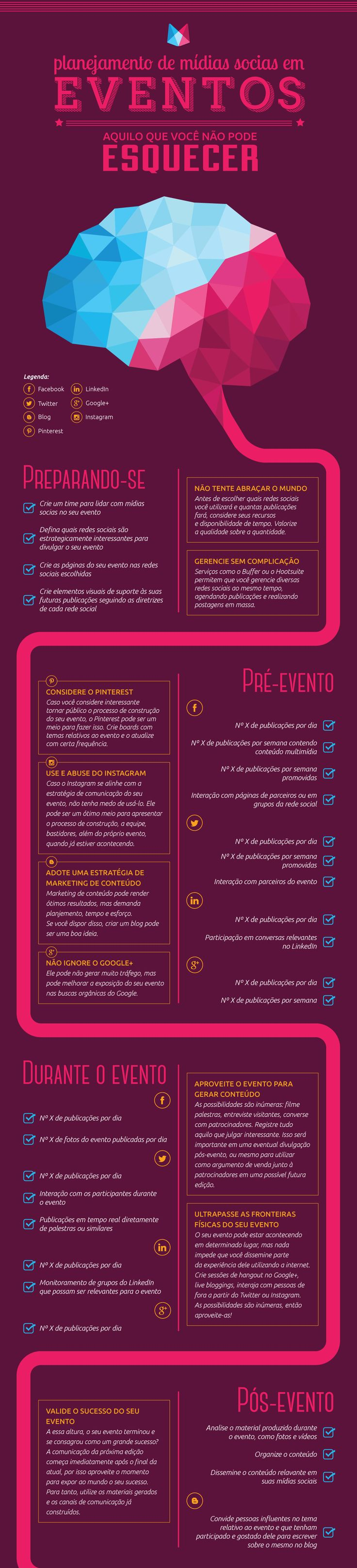 Infográfico | Planejamento de mídias sociais em eventos