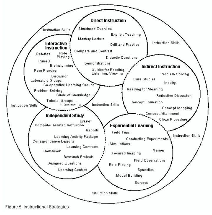 marzano instructional strategies book