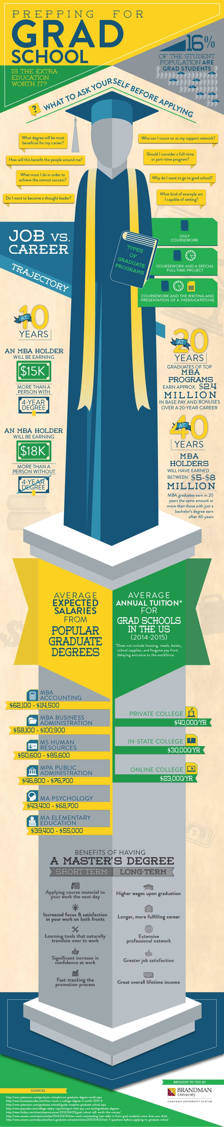 best ideas about graduate program preschool the roi of a master s degree infographic education