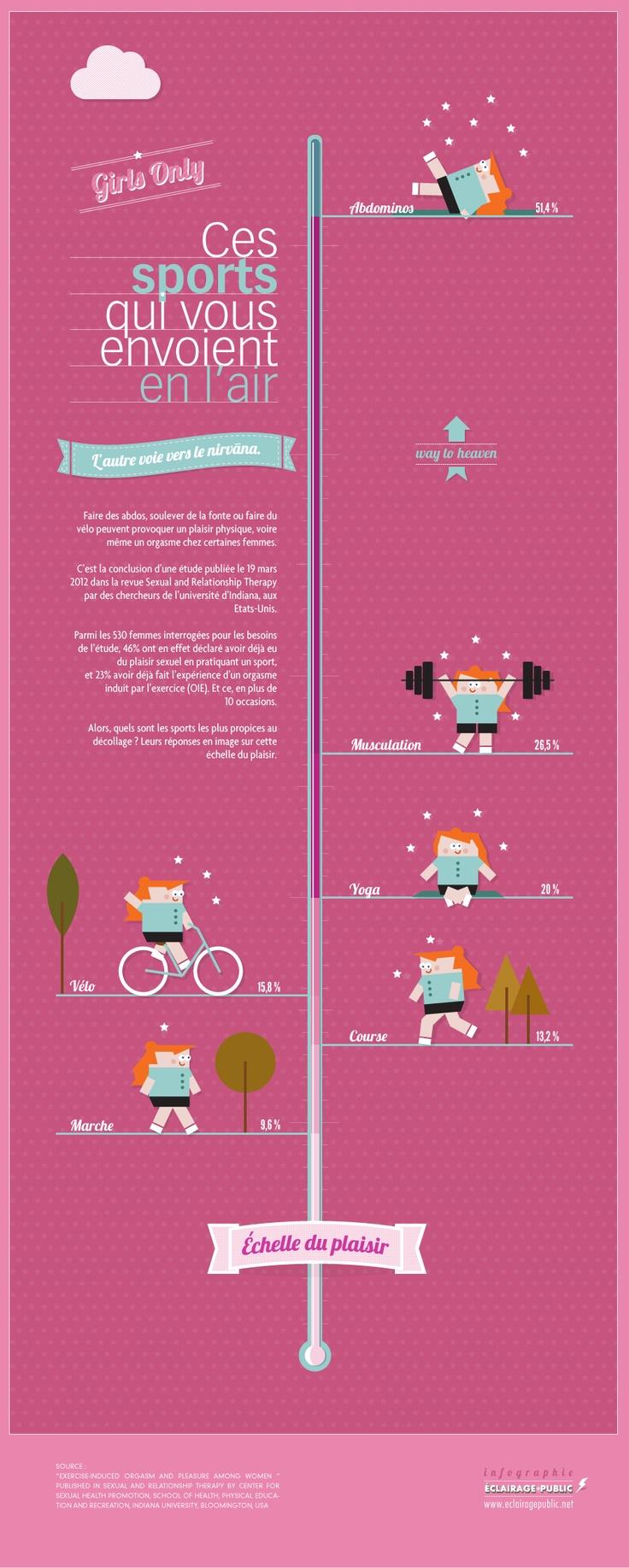 [Infographie] L'échelle du plaisir sportif - L'orgasme et les femmes  © ÉCLAIRAGE PUBLIC